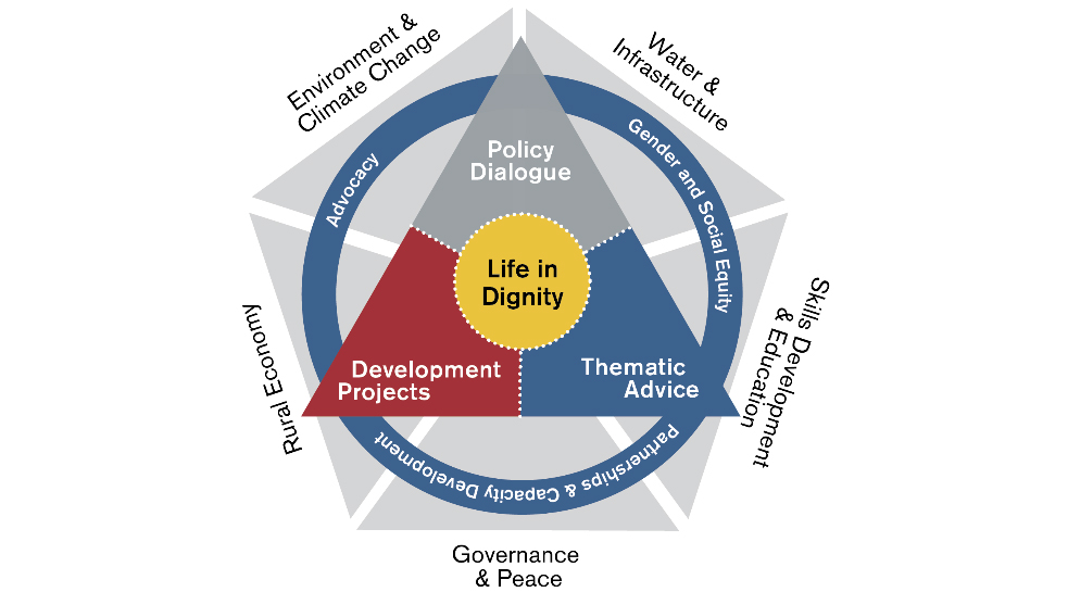 Governance and peace: keystones of the 2030 Agenda